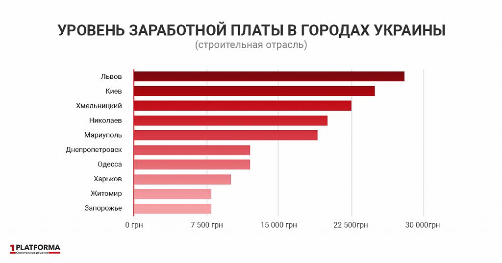 земельных участков топ 10 компаний с самыми большими зарплатами себя